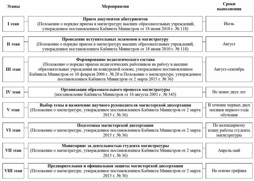сон й Об утверждении Положения о магистратуре организации подготовки магистров в высших образовательных учреждениях Республики Узбекистан