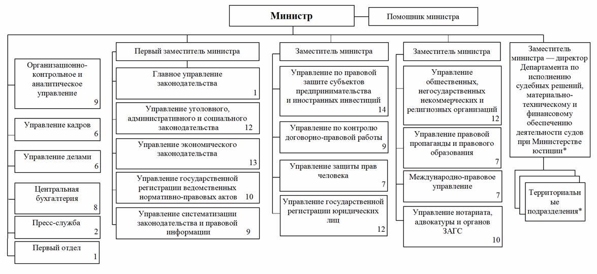 ПП сон й О мерах по дальнейшему совершенствованию  Всего предельная численность управленческого персонала 160 единиц