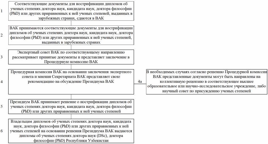 Вак узбекистан требования к диссертации 611